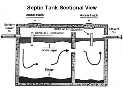 Septic tank installation kildare dublin ireland septic for Septic system design drawings